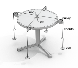 force tables